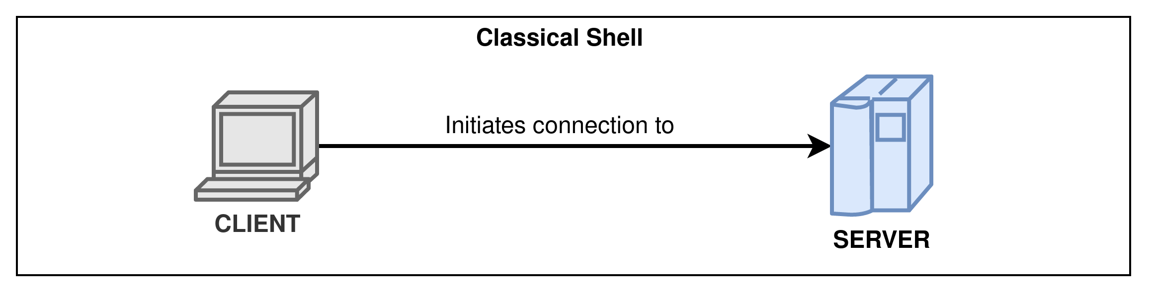 Classical shell connection scheme