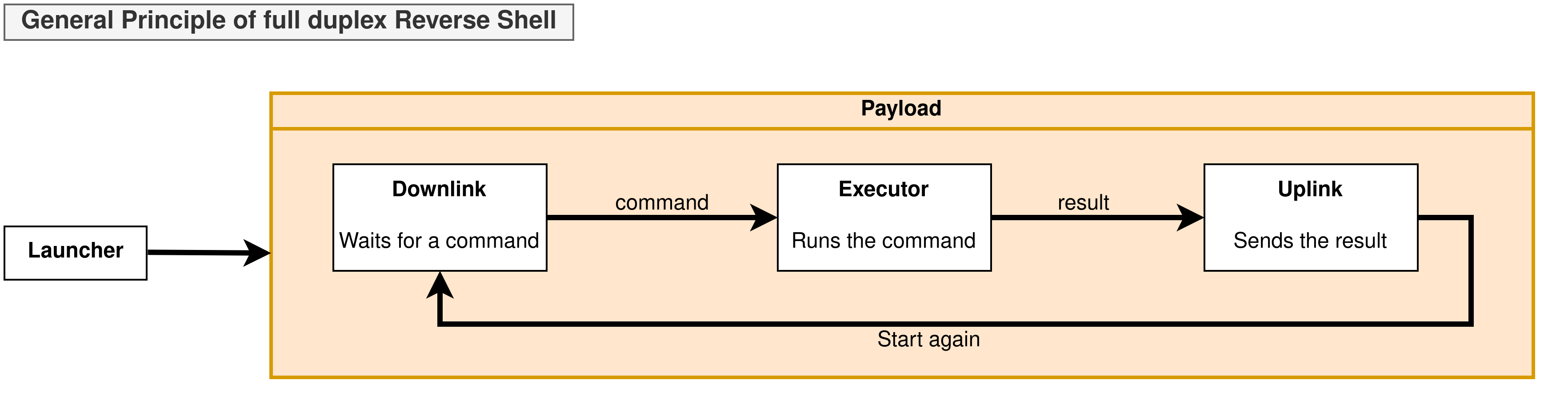 Components of a reverse shell
