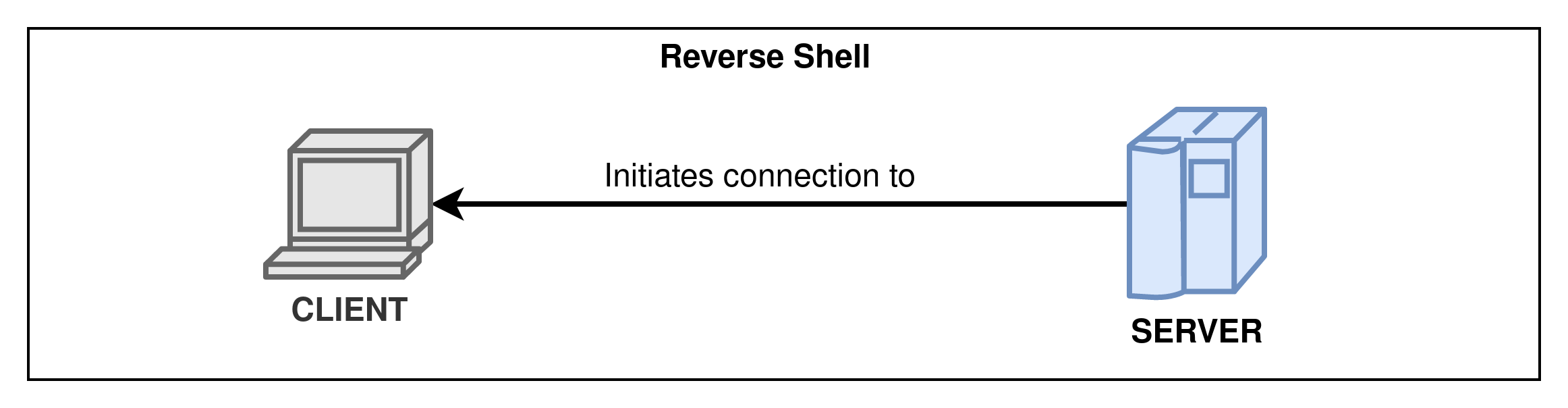Reverse shell connection scheme